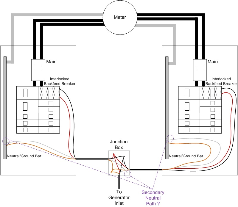 neutral path between two main panels - electrical