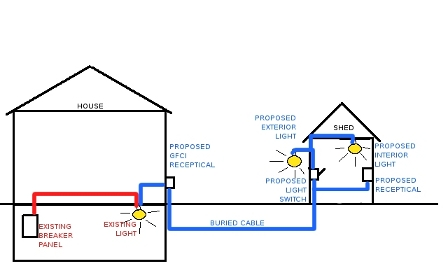 Power to shed diagram