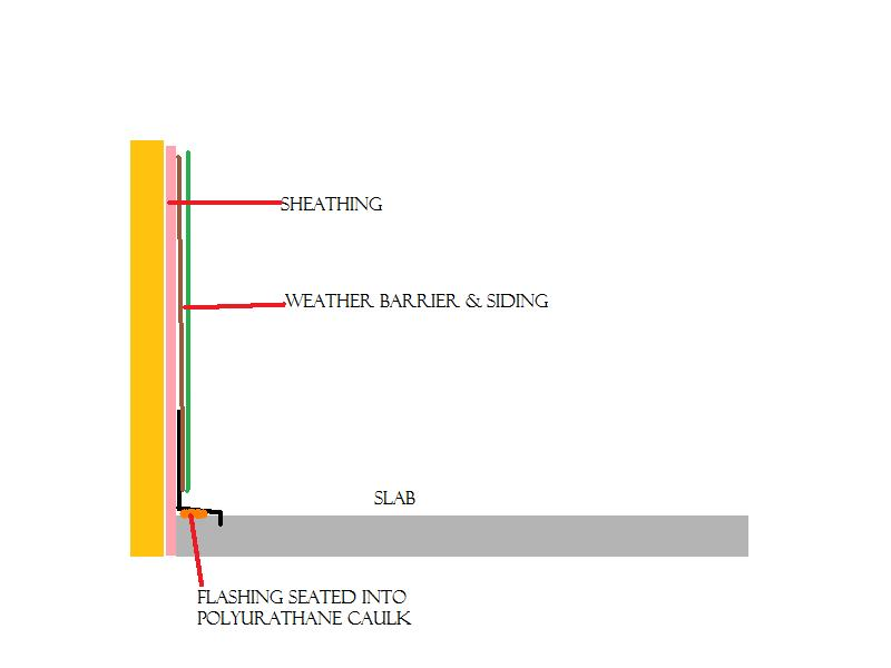 Siding Meeting Concrete Building Amp Construction Diy