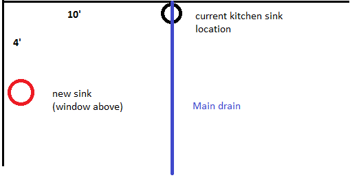 Drain Route and Venting for new kitchen sink drain (window above sink)-sink-location.png