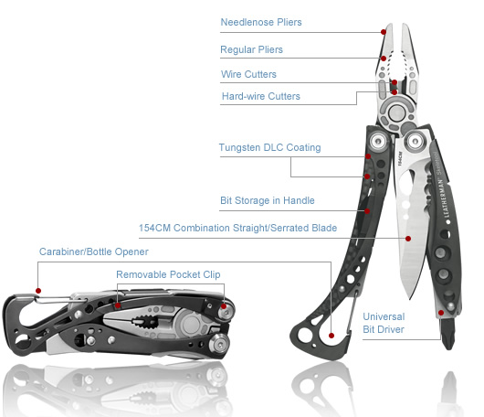 Leatherman who owns one??-skeletool-cx-diagram.jpg
