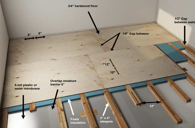 Covering Basement Cleanout Building Amp Construction Diy