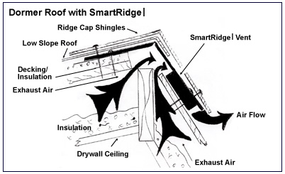 Cutting New Ridge Vent In Old Shingled Roof Roofing
