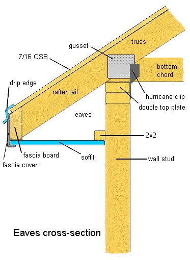 How to hang screws from soffitt - the underside of the outer edge of the roof-soffit1.jpg