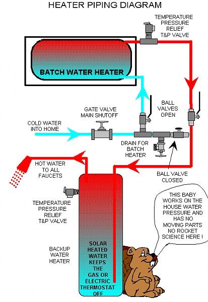 Solar hot water-solarwaterheater.jpg