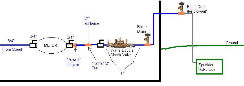 Planning my lawn sprinkler system plumbing diy home - How to design an irrigation system at home ...