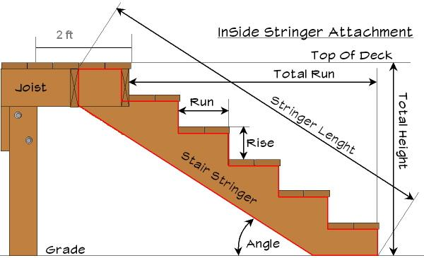 Attaching deck stringers to 2x8 rim joist-staircase.jpg
