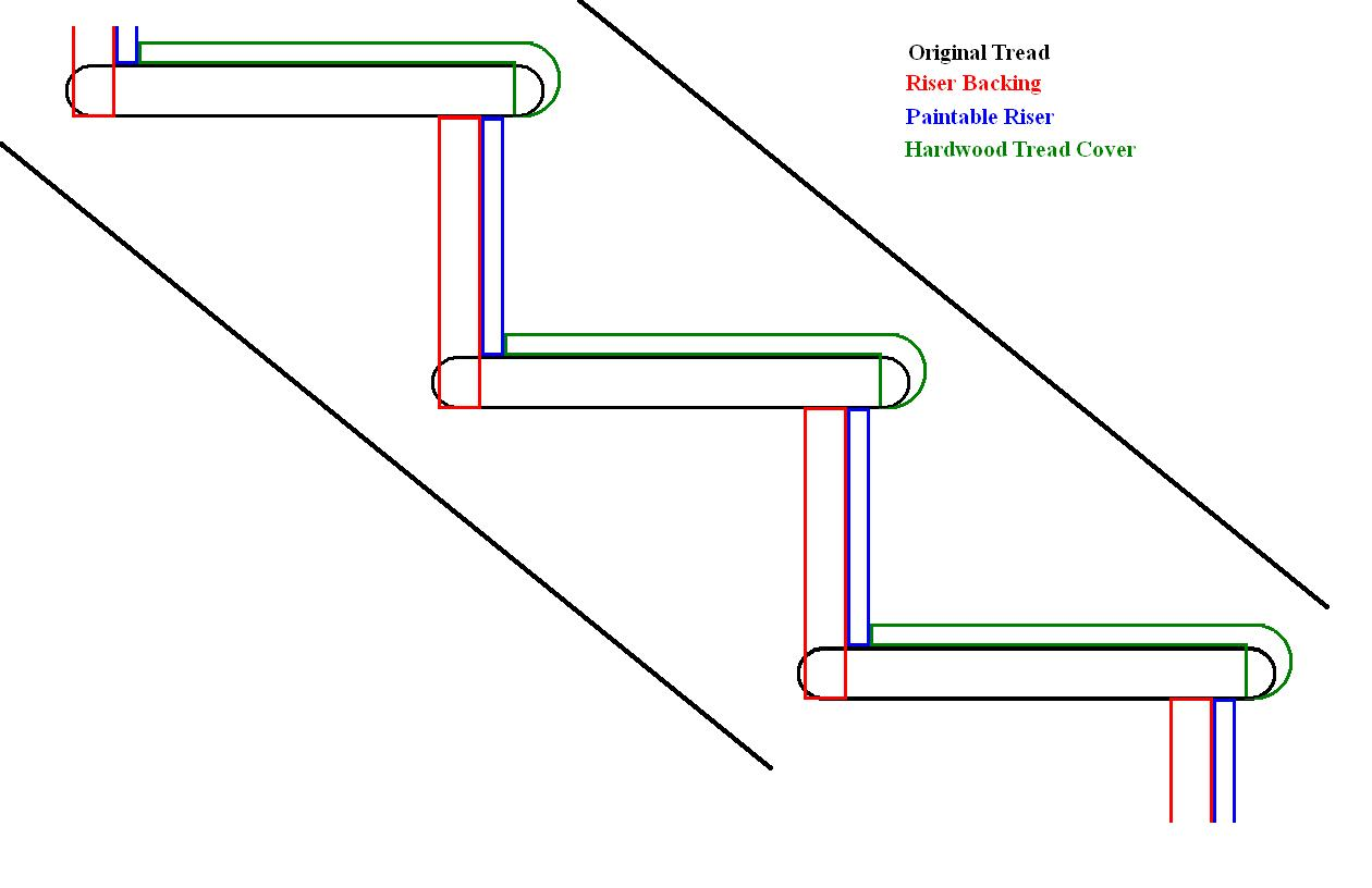 Superbe Open Riser Staircase Help   Convert Or Rebuild? Stairremodel