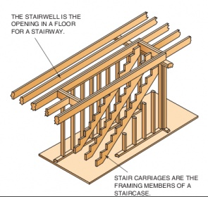 Stairwell Opening In Wood Joist Floors Building