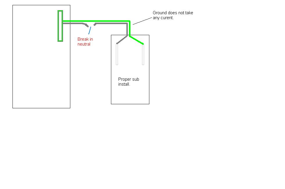 Subpanel grounding-sub-2.jpg