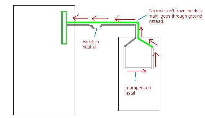 Subpanel grounding-sub.jpg