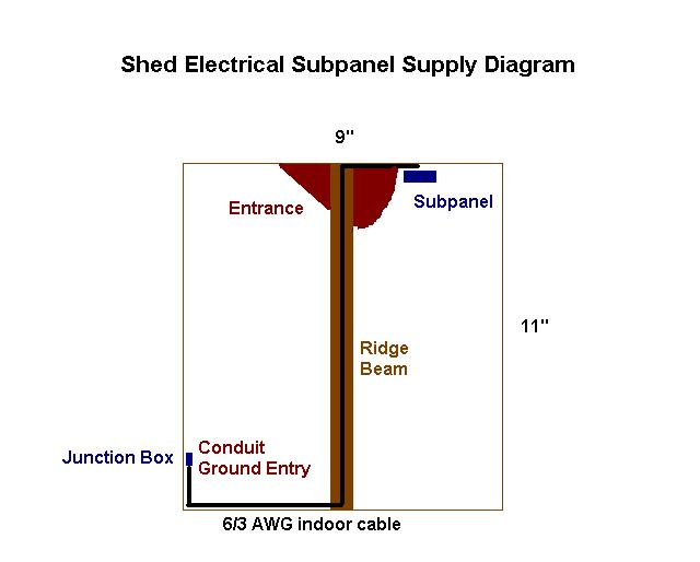 running subpanel supply along shed ridge beam-subpanel_supply_diagram.jpg