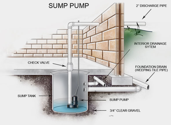 What is the square hole in basement floor?-sump-pump.jpg