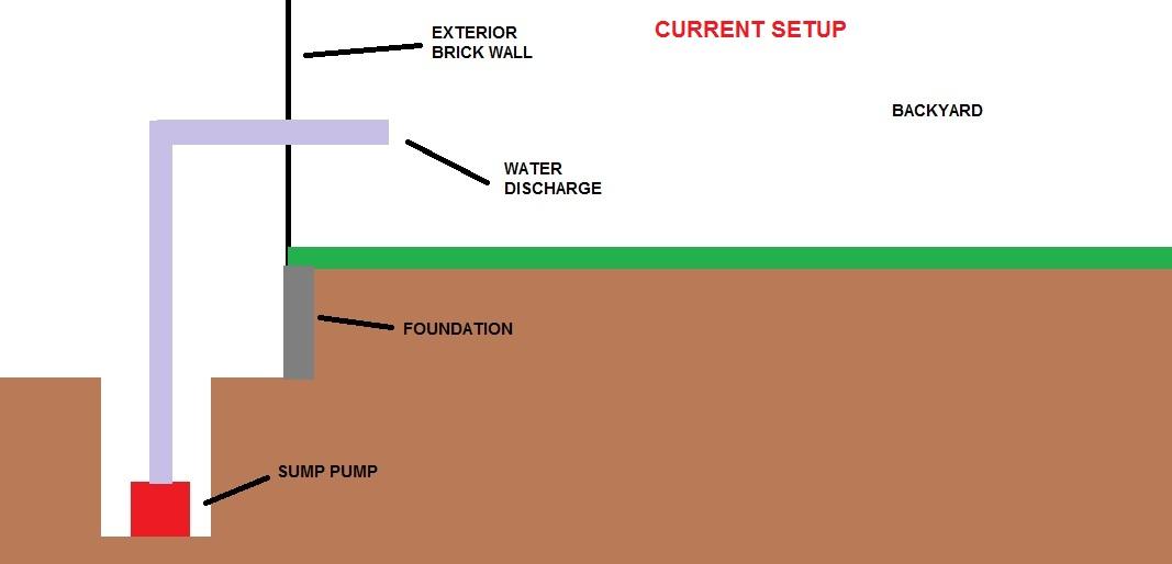 Underground Drain For Sump Pump Diy Home Improvement Forum