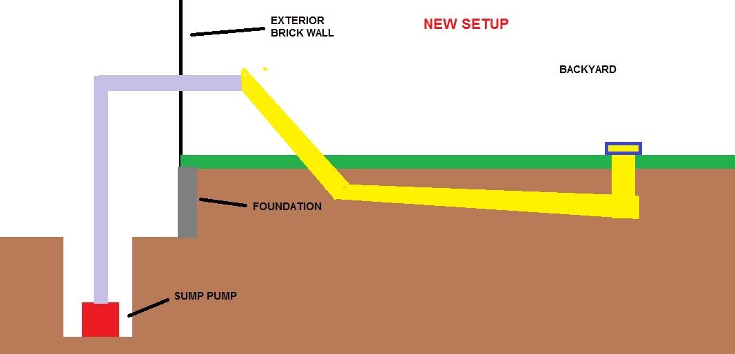 ... Underground Drain For Sump Pump Sumpdiagram2
