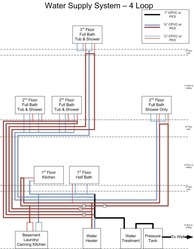 Supply Line Sizing with PEX-supply-plumbing-4-loop-11-08.jpg
