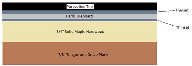 Tiling over an old hardwood floor-tile2.jpg