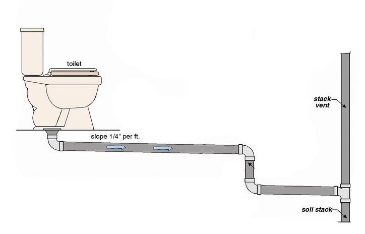 Toilet drain, slope, vertical, then slope?-toilet.jpg