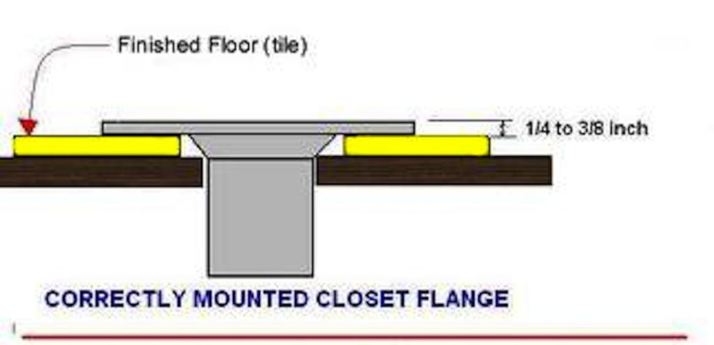"Toilet drain ""collar"" too low?-toiletflange.jpg"