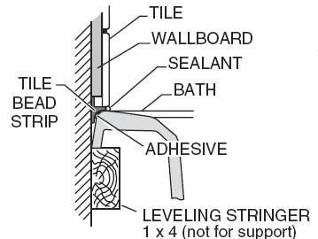 Install Overmount Tub In Alcove - Kitchen & Bath Remodeling - DIY ...