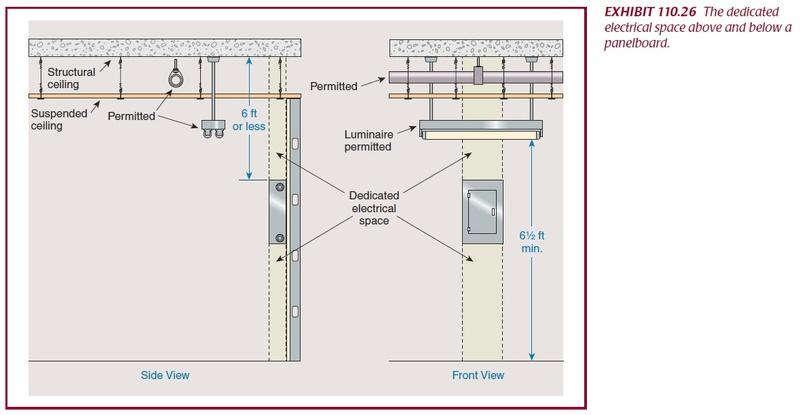 Exelent Electrical Panel Location Code Crest Schematic Diagram