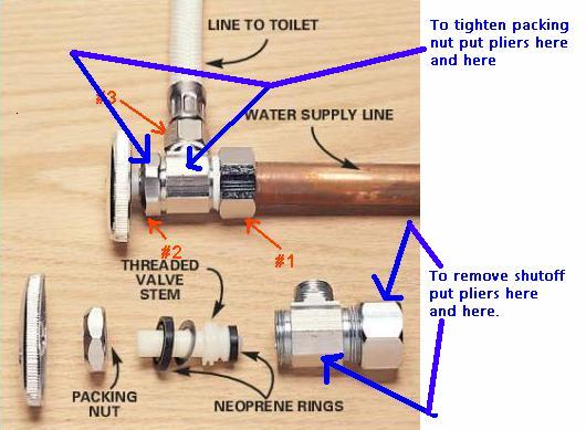 Supply Valve For Bathroom Sink Shut Off Breakdown 2017