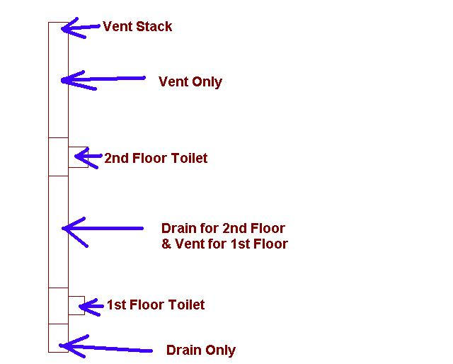 wet vent for two toilets-vent_stack.jpg