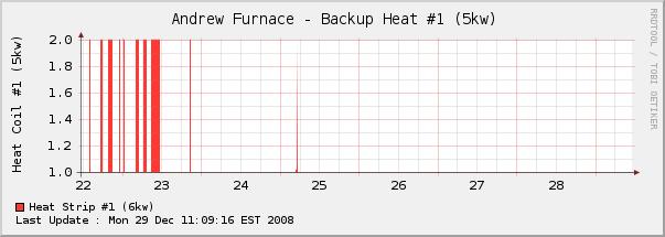 HVAC Monitoring-w2-week.png