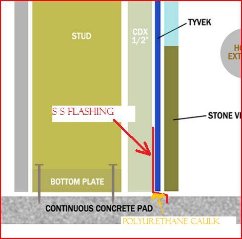 Exterior Wall On Concrete Pad Waterproofing Under Wall Illustration Included Building
