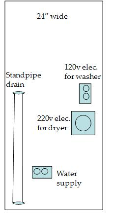 For Stacked Dryer Washer Where To Locate Electrical Outlets And