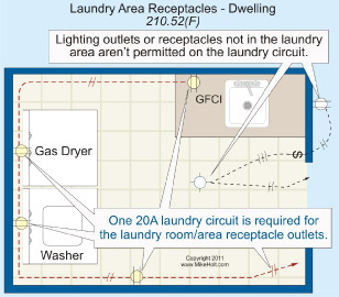 Bathroom Lighting Electrical Code need clarification on laundry branch circuit - electrical - diy