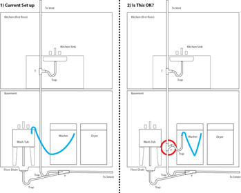 Cloths Washer Drain Stand Pipe Overflows - TOH Discussions