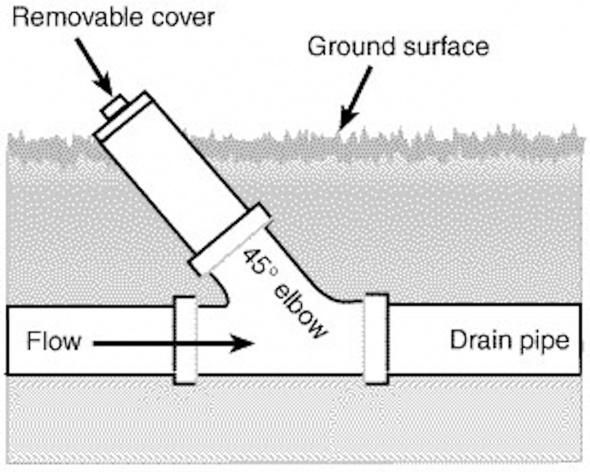 Sewer Waste Line Sewer Line-wasteline.jpg