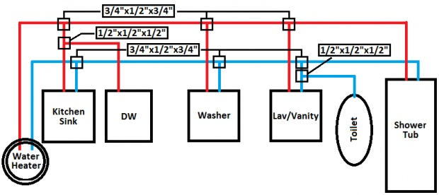 What is the best way to run hot and cold water supplies for this...?-water-lines.jpg