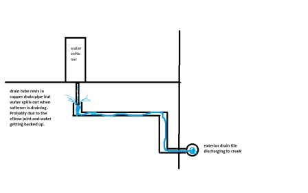 Water Softener Drainage Problem-water-softener-2.jpg