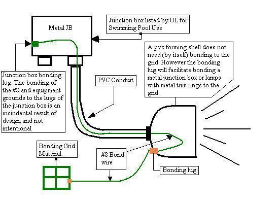 Wire size for 300watt trans, 3 way 100ft-wet-niche-bonding.jpg