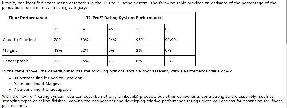 Maximum absolute deflection value-weyerhaeuser-tj-pro-ratings.jpg