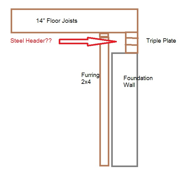 New Basement Window - Pumbing/Header-window-header.jpg
