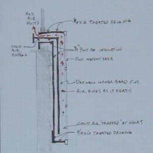 Section thru solar air heater.