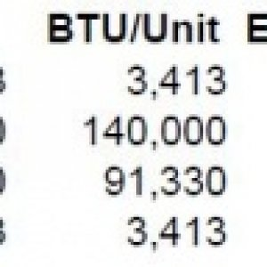 Fuel BTU Comparison